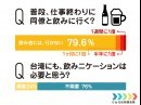 台湾人のほとんどが「仕事終わりに、同僚と飲み会に行きたくない」って思ってるって、ほんと!??(台北街角調査隊:2018.01.22調べ)